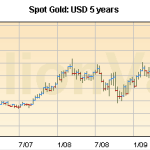 Gold prices are falling sharply to attract buyers